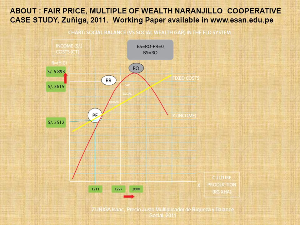 ABOUT : FAIR PRICE, MULTIPLE OF WEALTH NARANJILLO COOPERATIVE CASE STUDY, Zuñiga, 2011. Working Paper available in www.esan.edu.pe