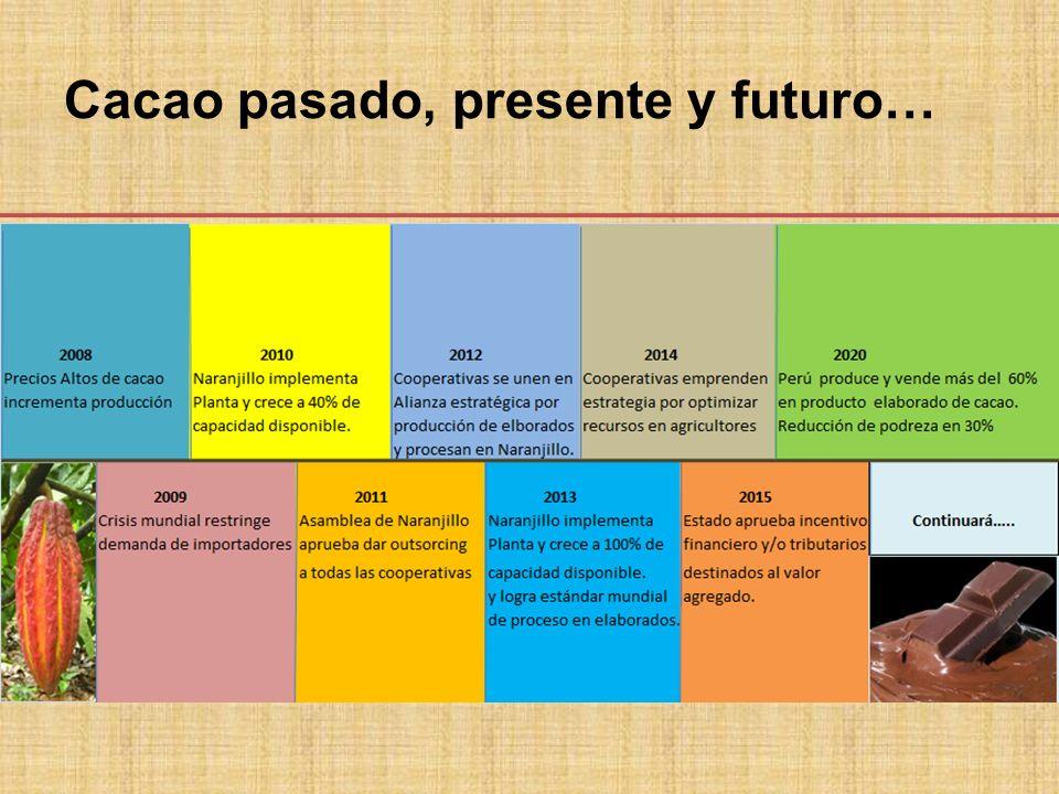 Cacao pasado, presente y futuro…