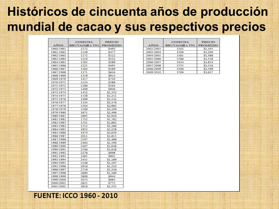 Históricos de cincuenta años de producción mundial de cacao y sus respectivos precios