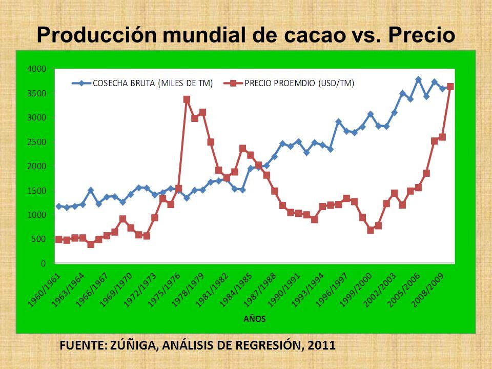 Producción mundial de cacao vs. Precio