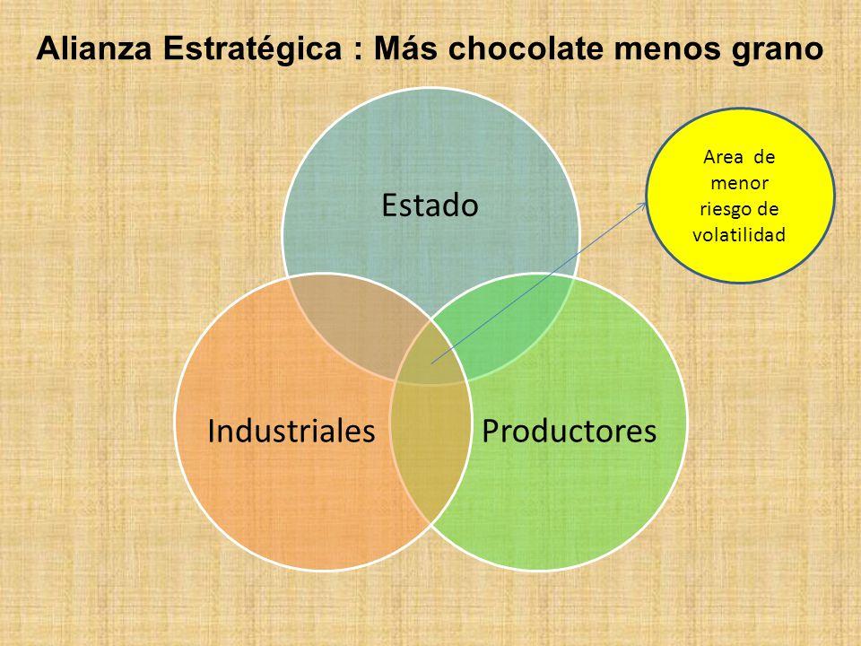 Alianza Estratégica : Más chocolate menos grano
