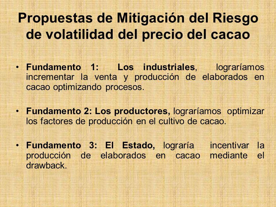 Propuestas de Mitigación del Riesgo de volatilidad del precio del cacao