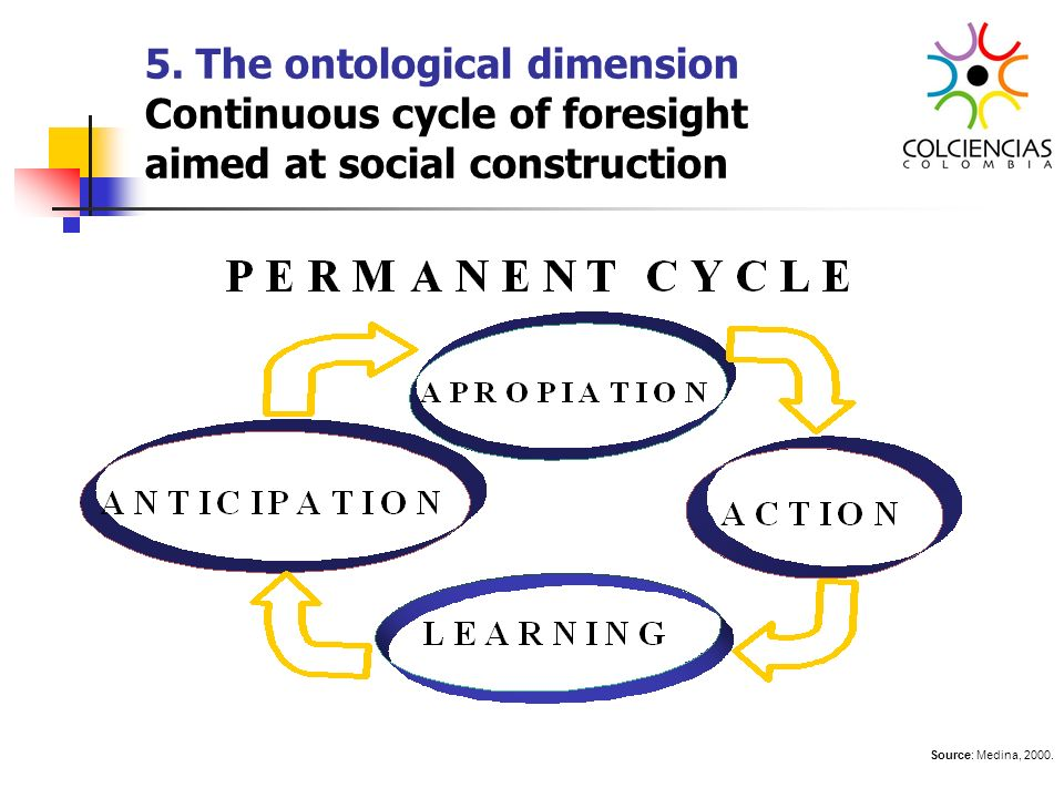 5. The ontological dimension Continuous cycle of foresight aimed at social construction