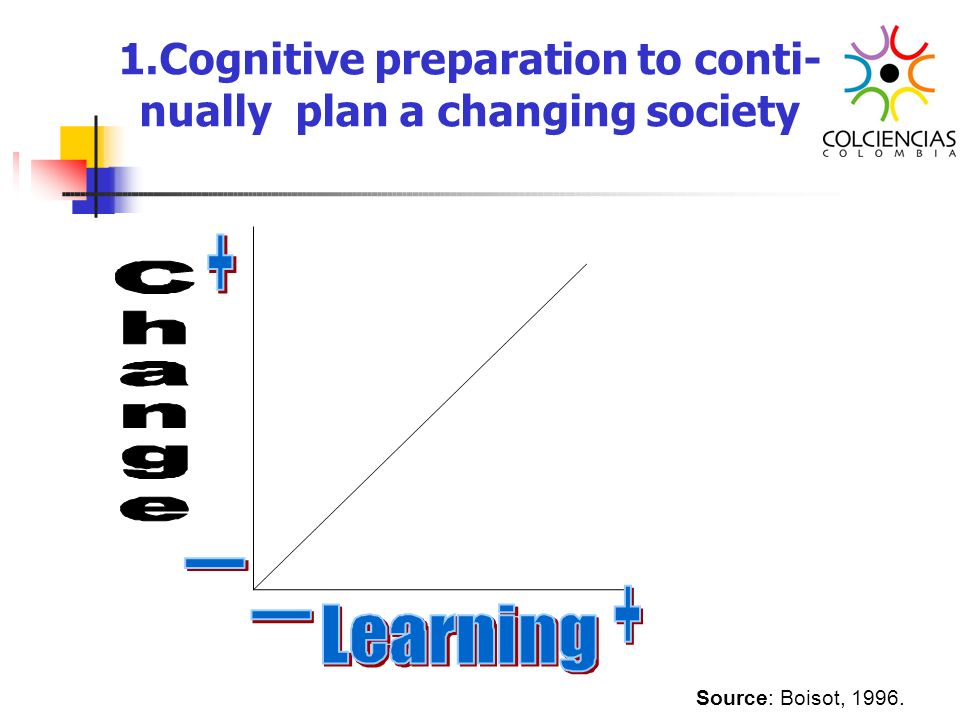 Cognitive preparation to conti- nually plan a changing society