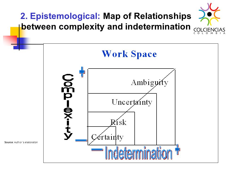 2. Epistemological: Map of Relationships between complexity and indetermination