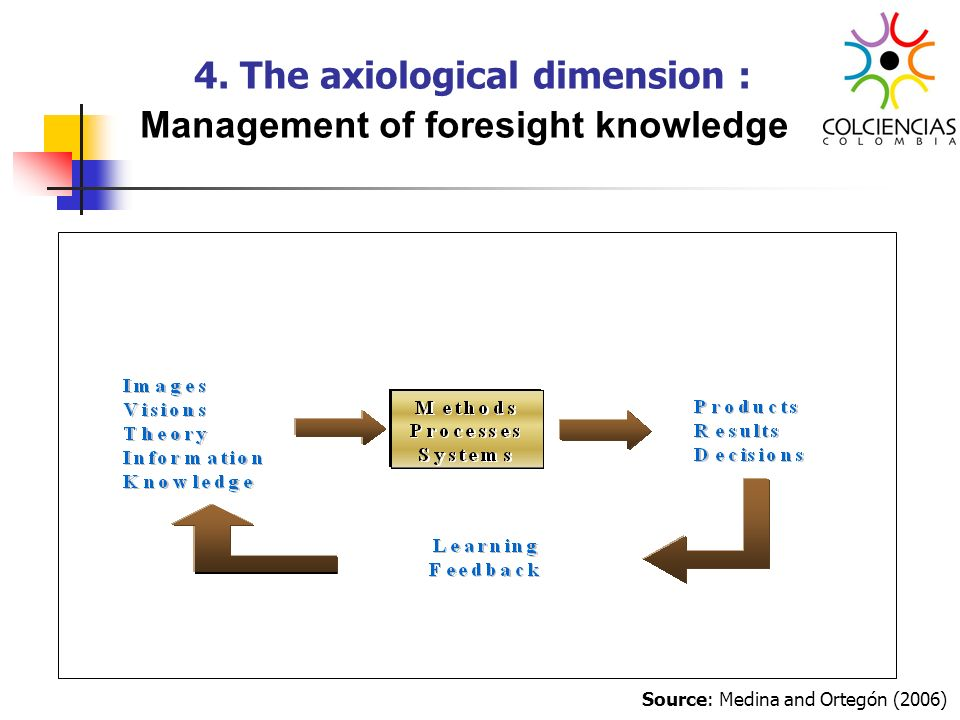 4. The axiological dimension : Management of foresight knowledge