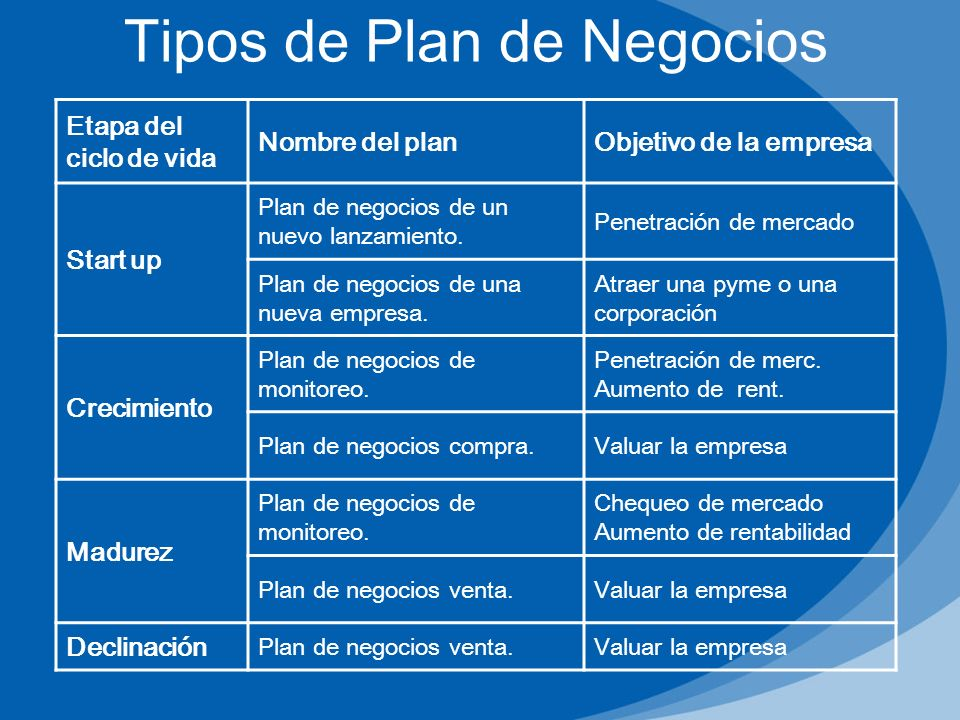 Tipos de Plan de Negocios