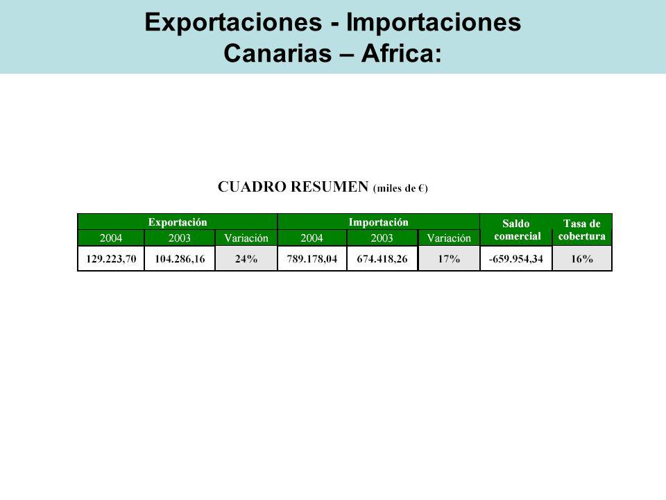 Exportaciones - Importaciones Canarias – Africa: