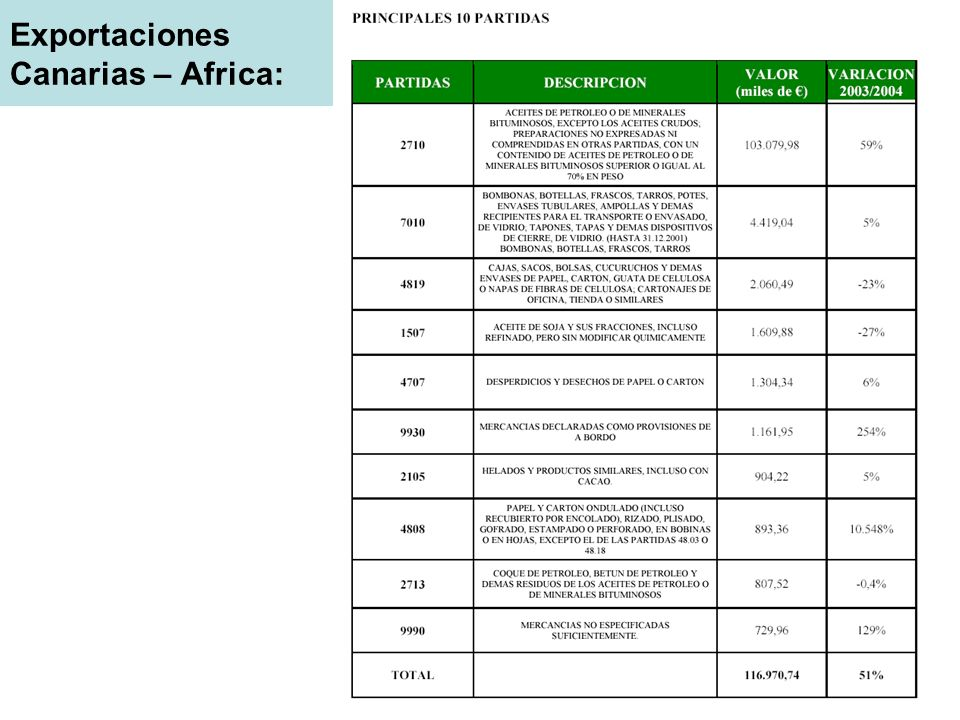 Exportaciones Canarias – Africa: