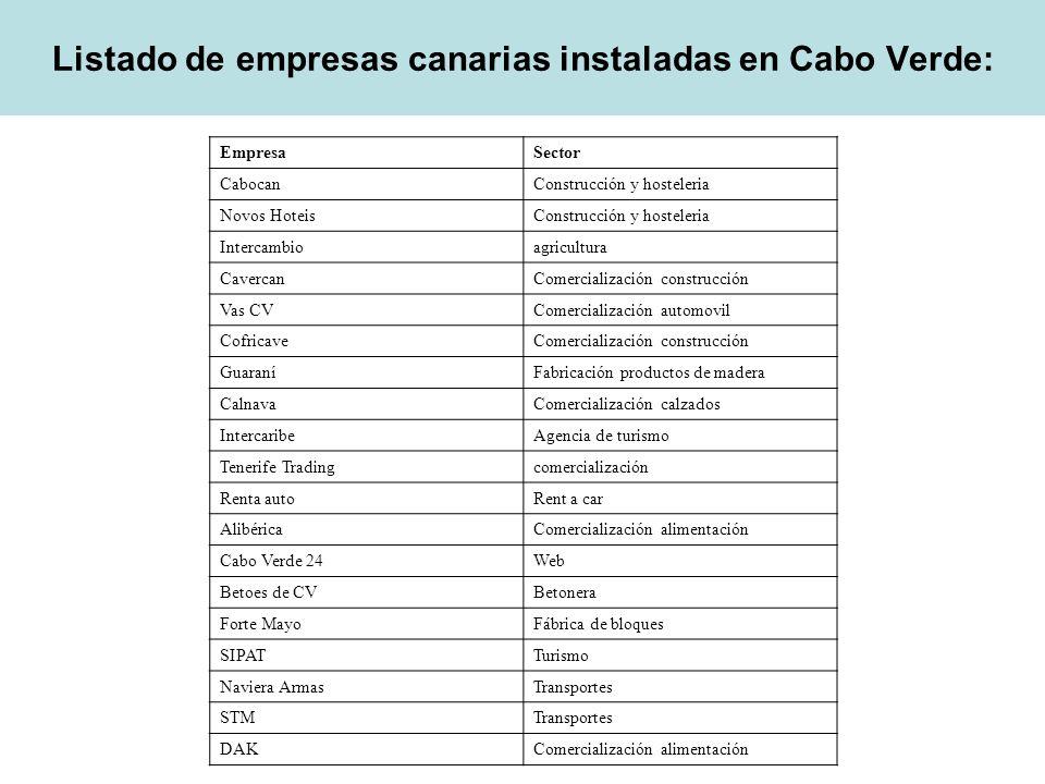 Listado de empresas canarias instaladas en Cabo Verde: