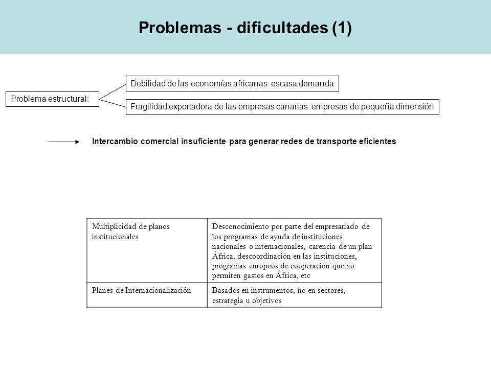 Problemas - dificultades (1)