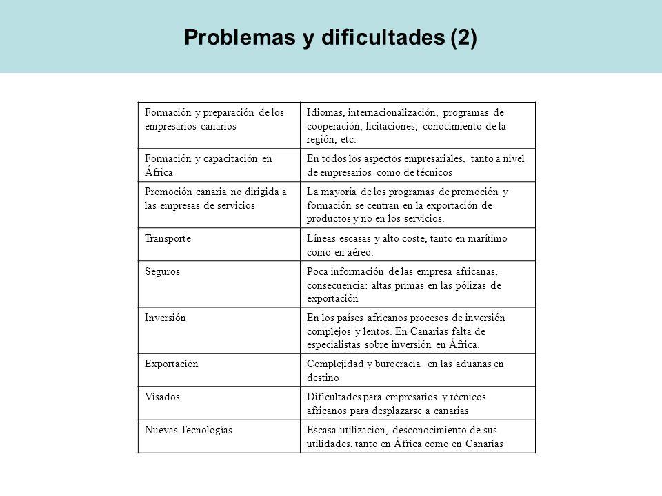 Problemas y dificultades (2)