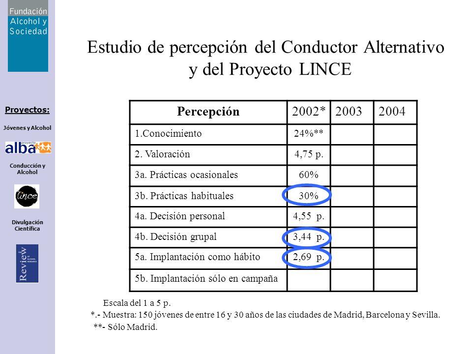 Estudio de percepción del Conductor Alternativo y del Proyecto LINCE