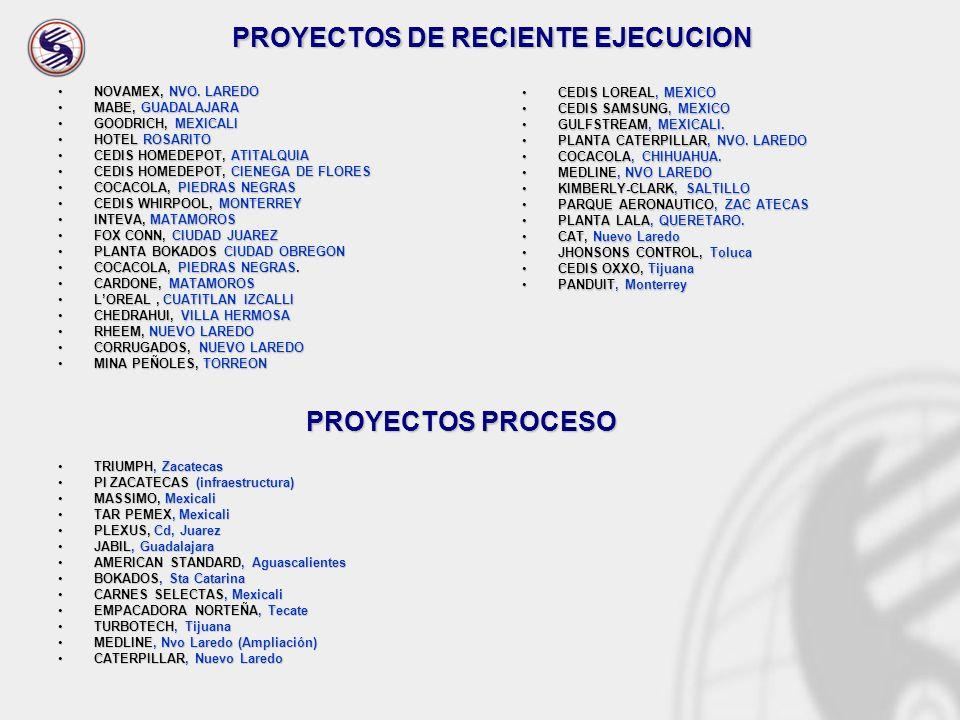 PROYECTOS DE RECIENTE EJECUCION