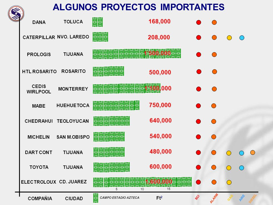 ALGUNOS PROYECTOS IMPORTANTES
