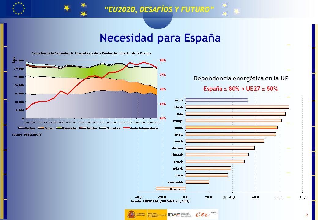 Dependencia energética en la UE