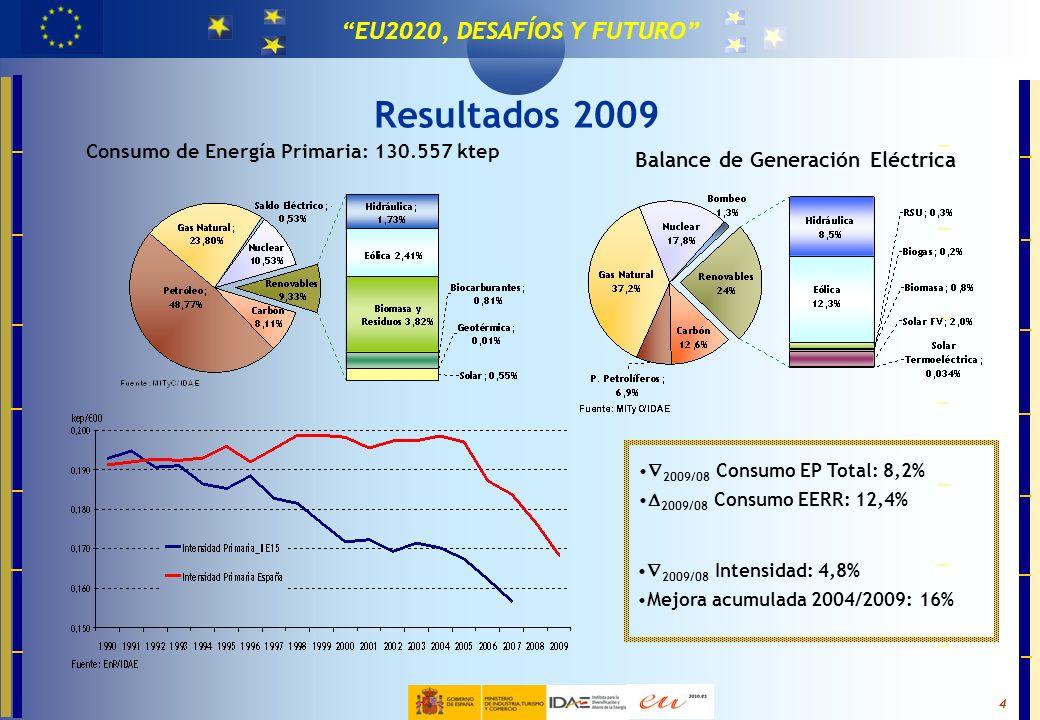 Resultados 2009 Balance de Generación Eléctrica