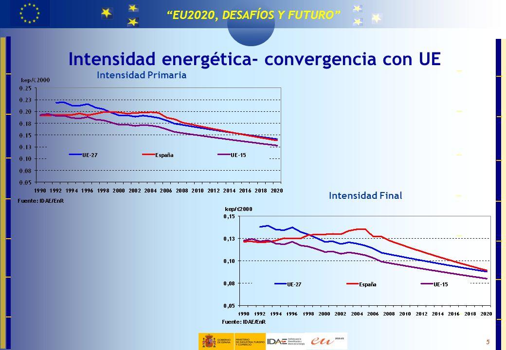 Intensidad energética- convergencia con UE