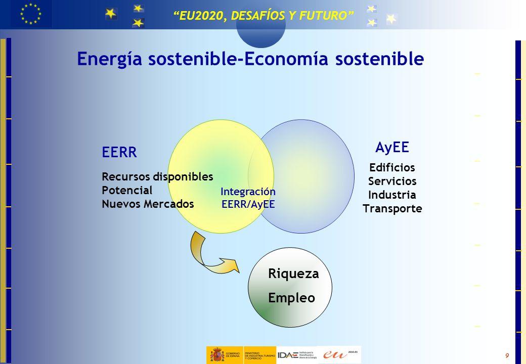 Energía sostenible-Economía sostenible Integración EERR/AyEE