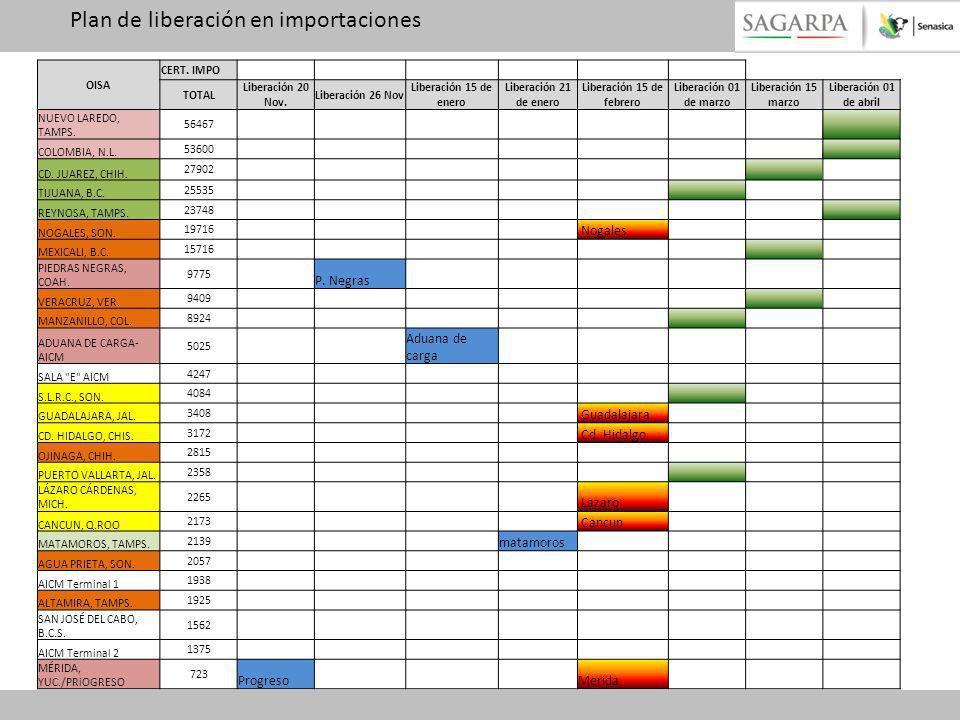 Plan de liberación en importaciones