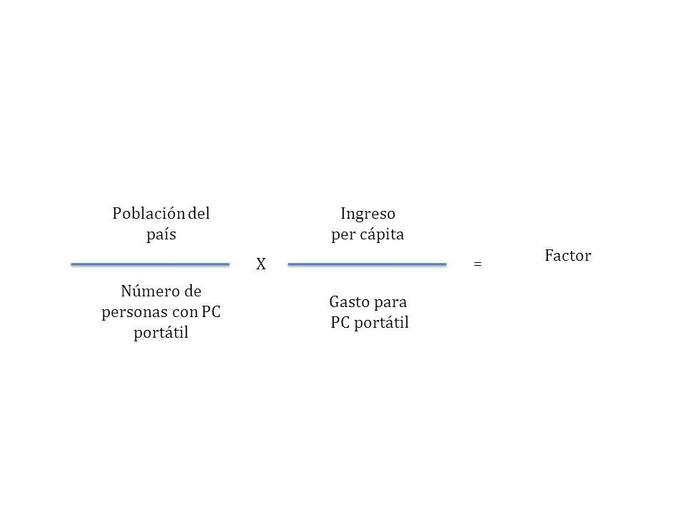 Número de personas con PC portátil