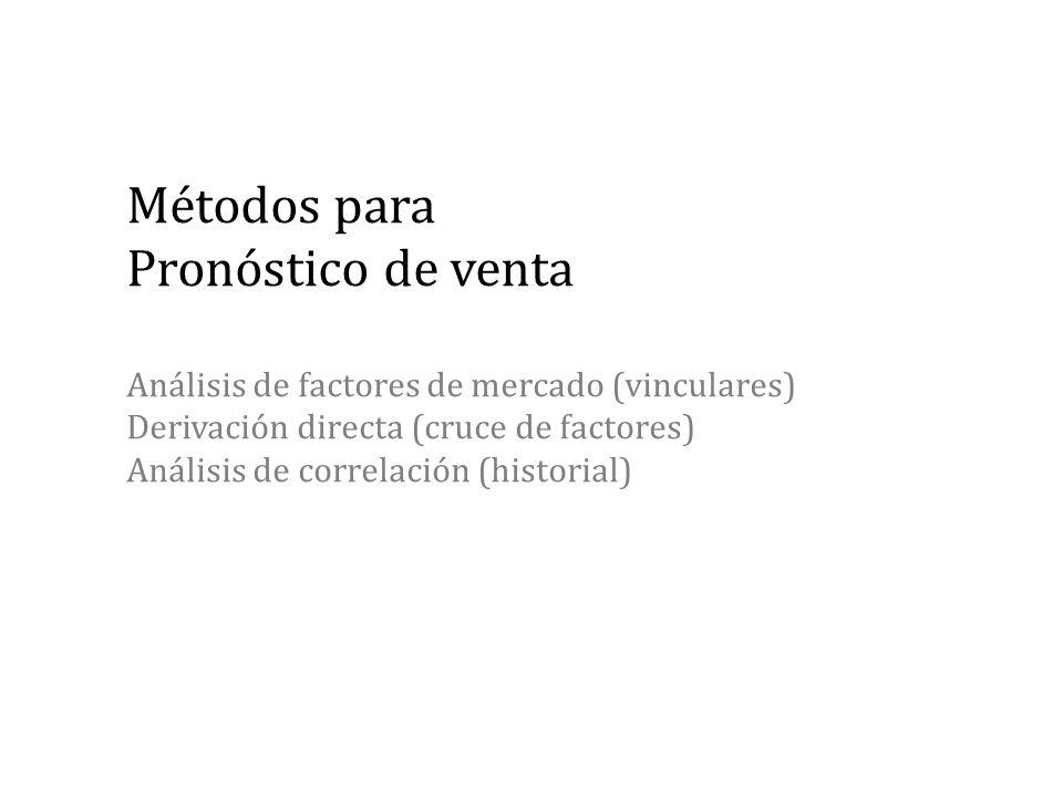 Métodos para Pronóstico de venta Análisis de factores de mercado (vinculares) Derivación directa (cruce de factores) Análisis de correlación (historial)