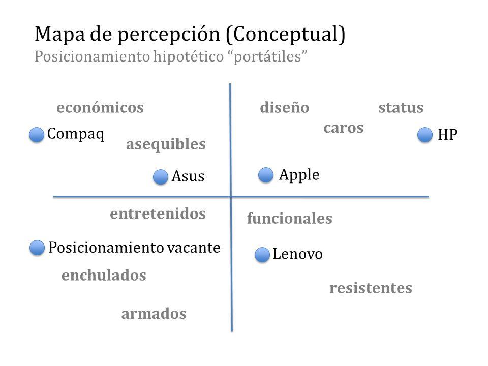 Mapa de percepción (Conceptual) Posicionamiento hipotético portátiles