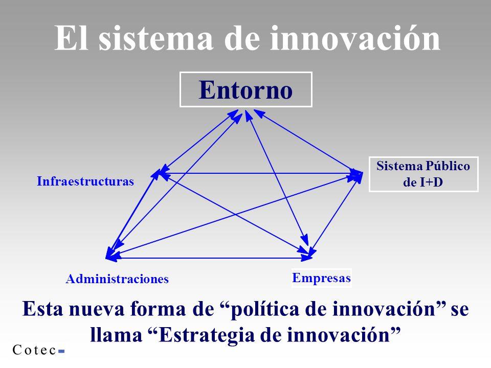El sistema de innovación