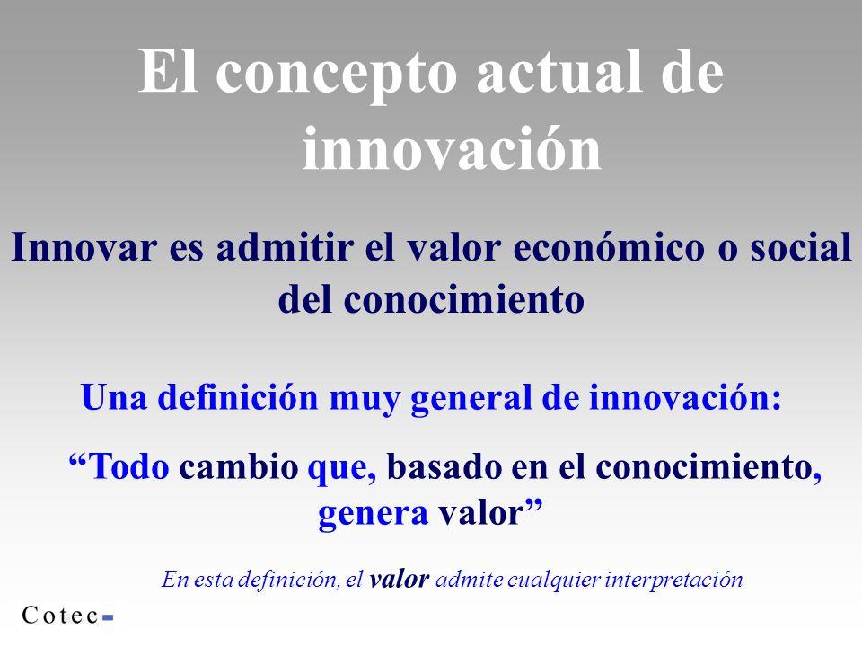 El concepto actual de innovación