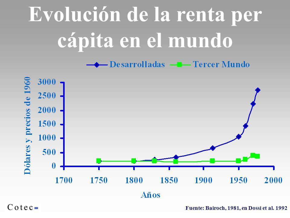 Evolución de la renta per cápita en el mundo