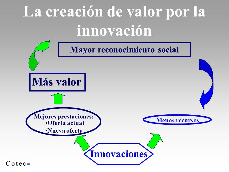La creación de valor por la innovación Mayor reconocimiento social