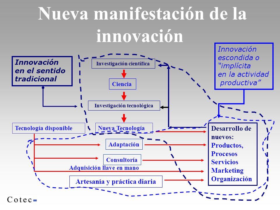 Nueva manifestación de la innovación