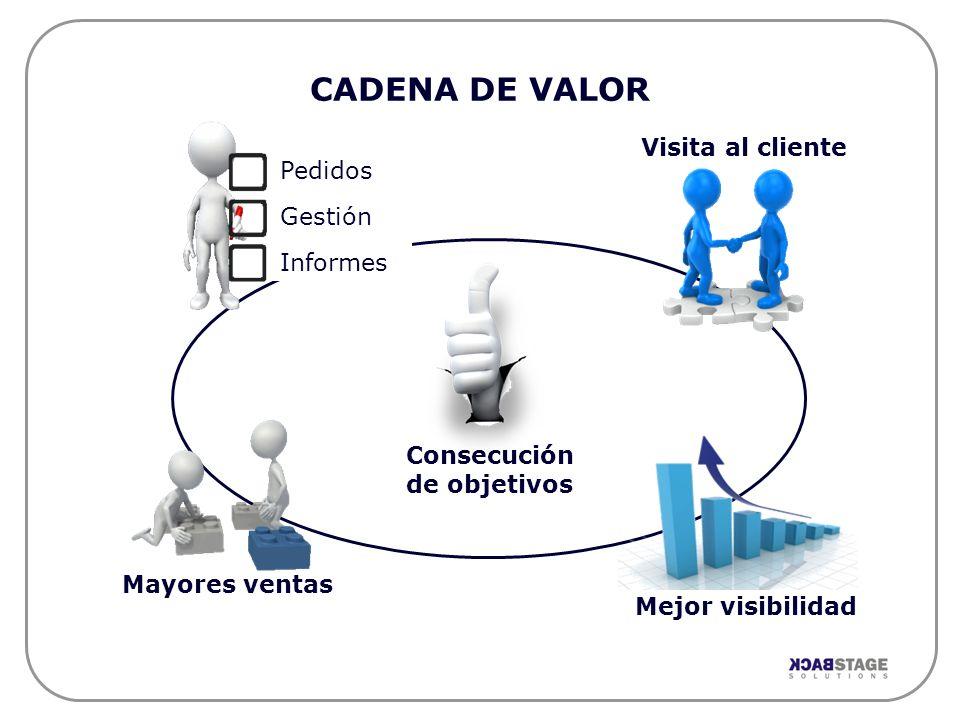 CADENA DE VALOR Visita al cliente Pedidos Gestión Informes Consecución