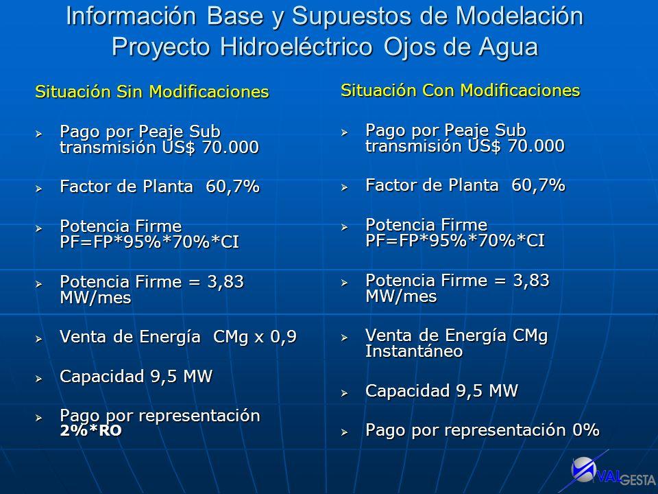 Información Base y Supuestos de Modelación Proyecto Hidroeléctrico Ojos de Agua