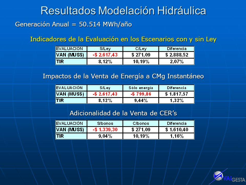 Resultados Modelación Hidráulica