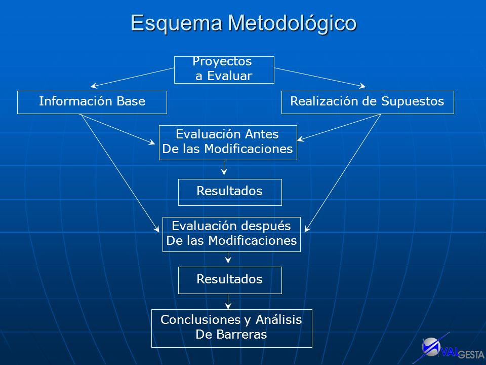 Esquema Metodológico Proyectos a Evaluar Información Base