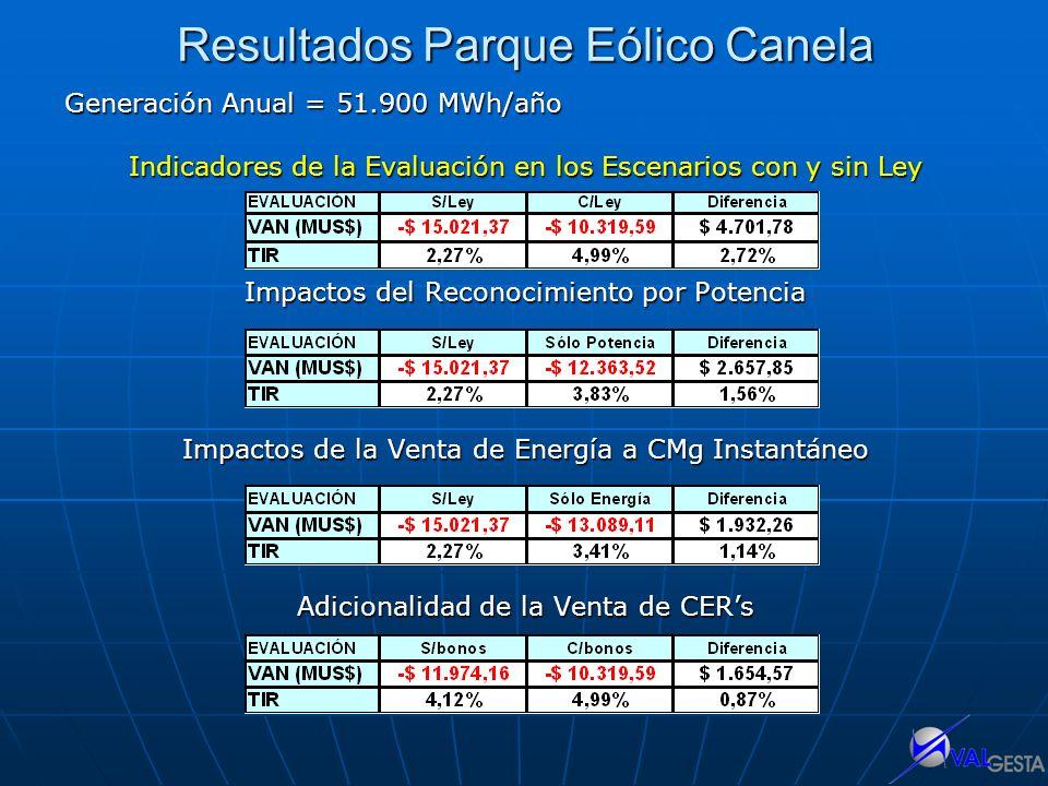 Resultados Parque Eólico Canela