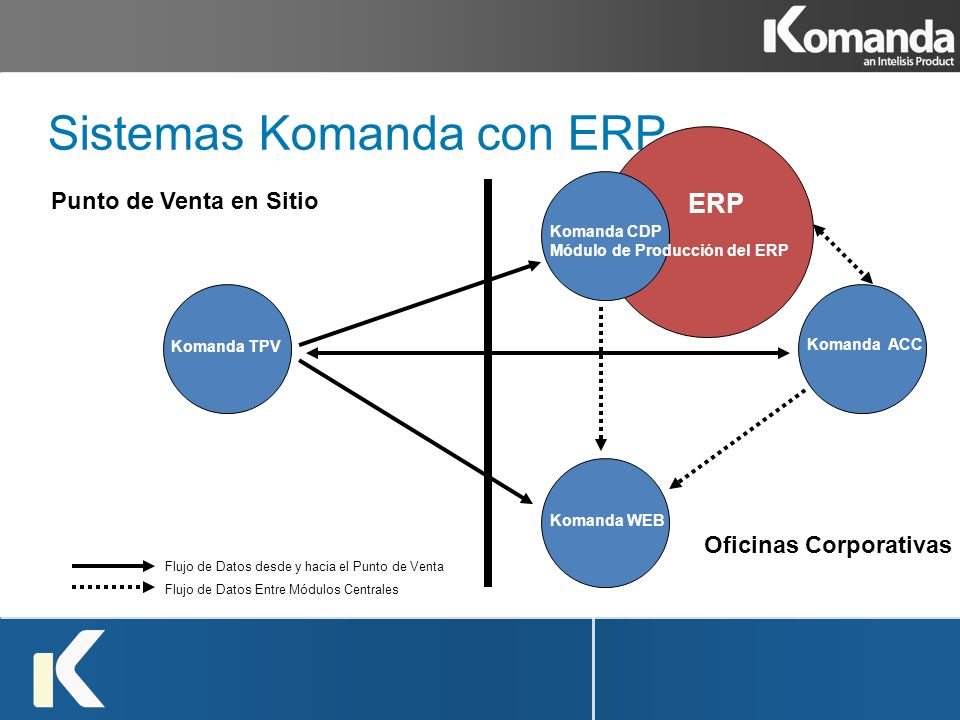Sistemas Komanda con ERP