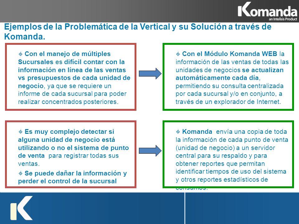 Ejemplos de la Problemática de la Vertical y su Solución a través de Komanda.