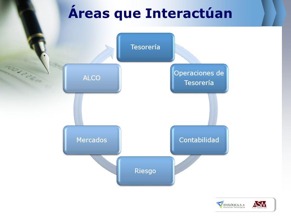 Áreas que Interactúan Tesorería ALCO Operaciones de Tesorería Mercados
