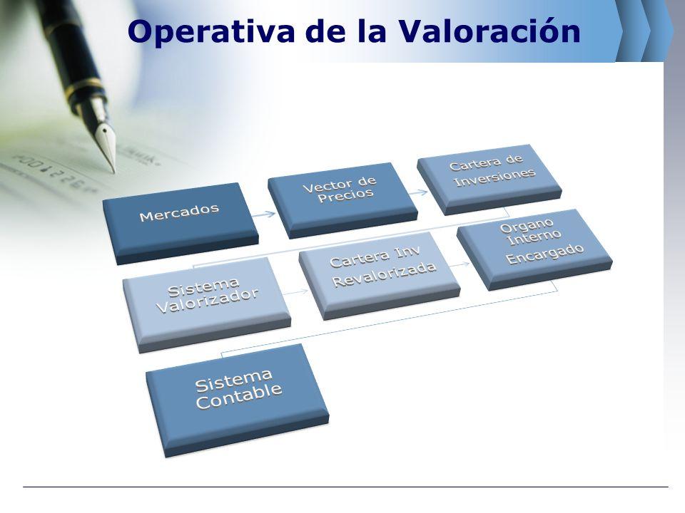 Operativa de la Valoración