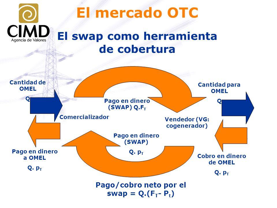 El swap como herramienta de cobertura