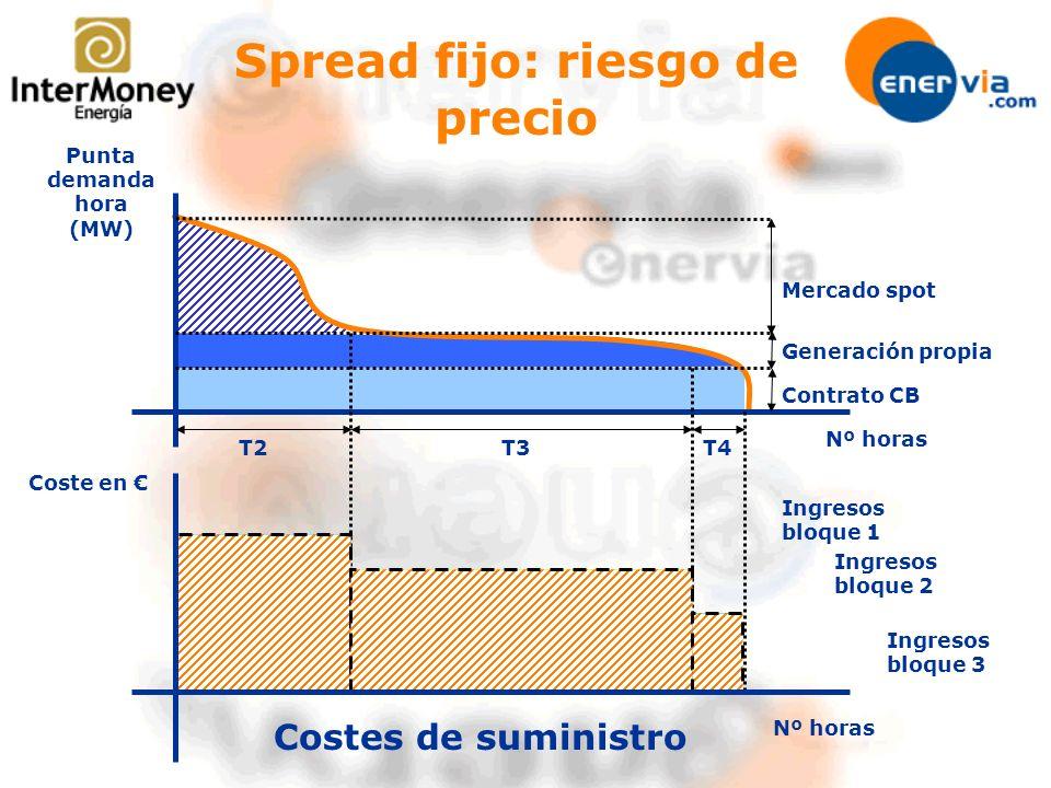 Spread fijo: riesgo de precio