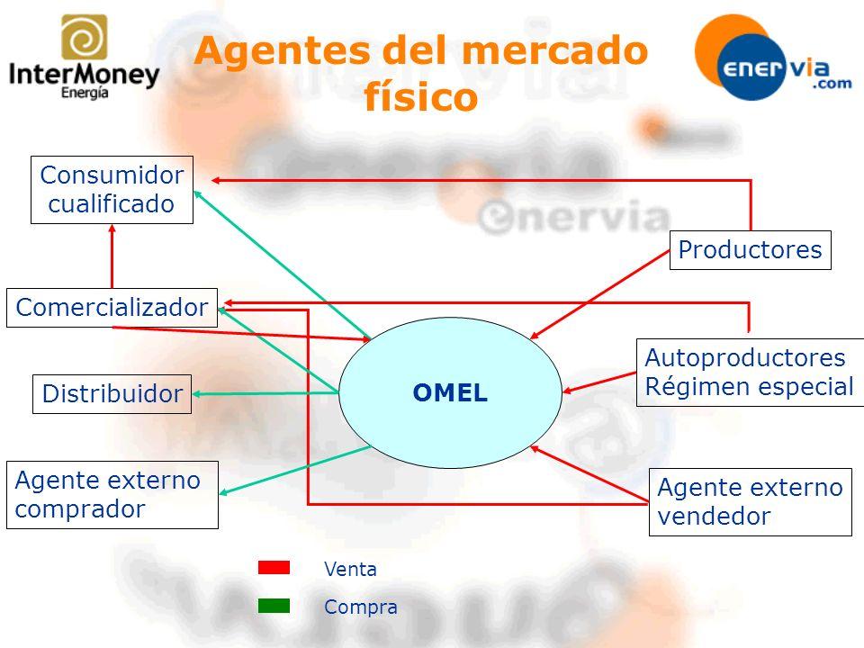 Agentes del mercado físico
