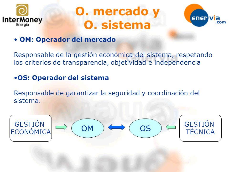 O. mercado y O. sistema OM OS OM: Operador del mercado