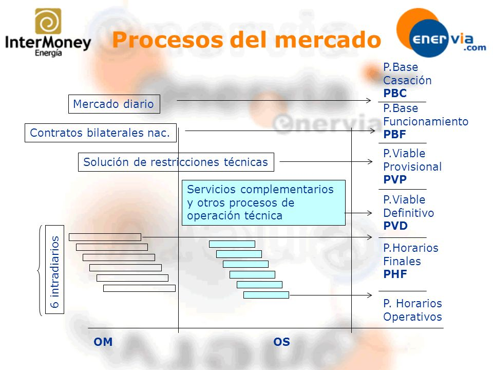 Procesos del mercado Mercado diario P.Base Casación PBC