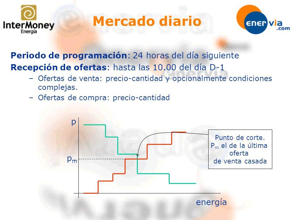 Mercado diario Periodo de programación: 24 horas del día siguiente