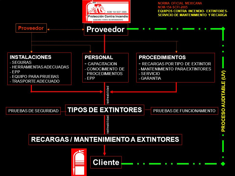 Proveedor Cliente TIPOS DE EXTINTORES