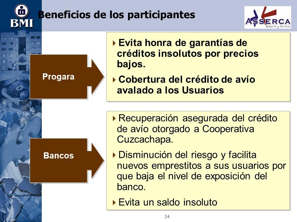 Beneficios de los participantes