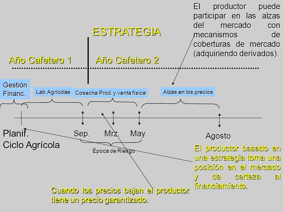ESTRATEGIA Año Cafetero 1 Año Cafetero 2 Planif. Ciclo Agrícola